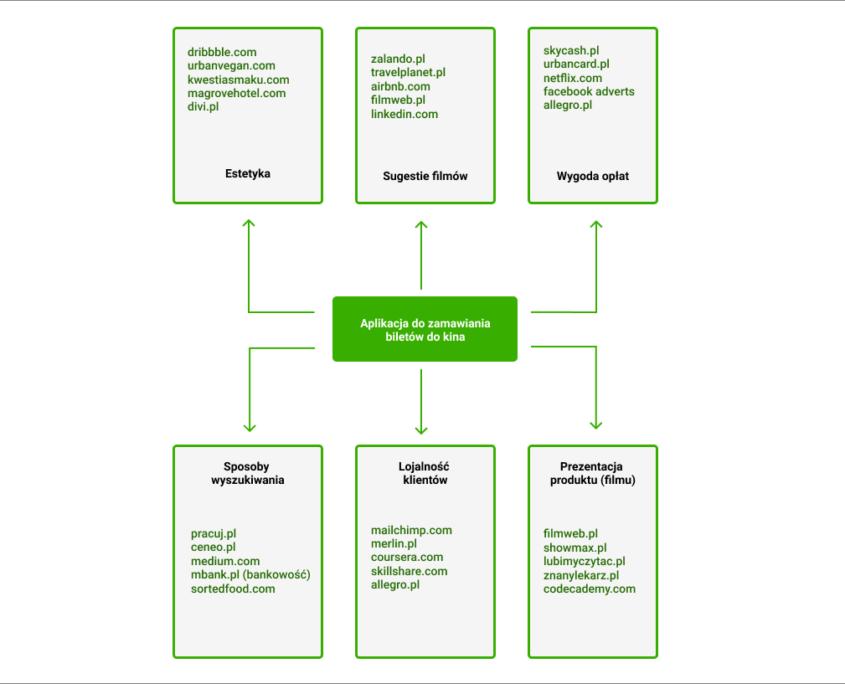 benchmarking graf - tak przykladowo mozna wizualizowac proces